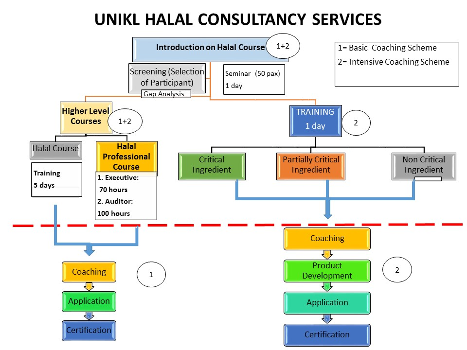 halal 2